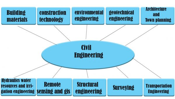 Civil Engineering Dissertation Services |Civil Engineering Dissertation in 2021